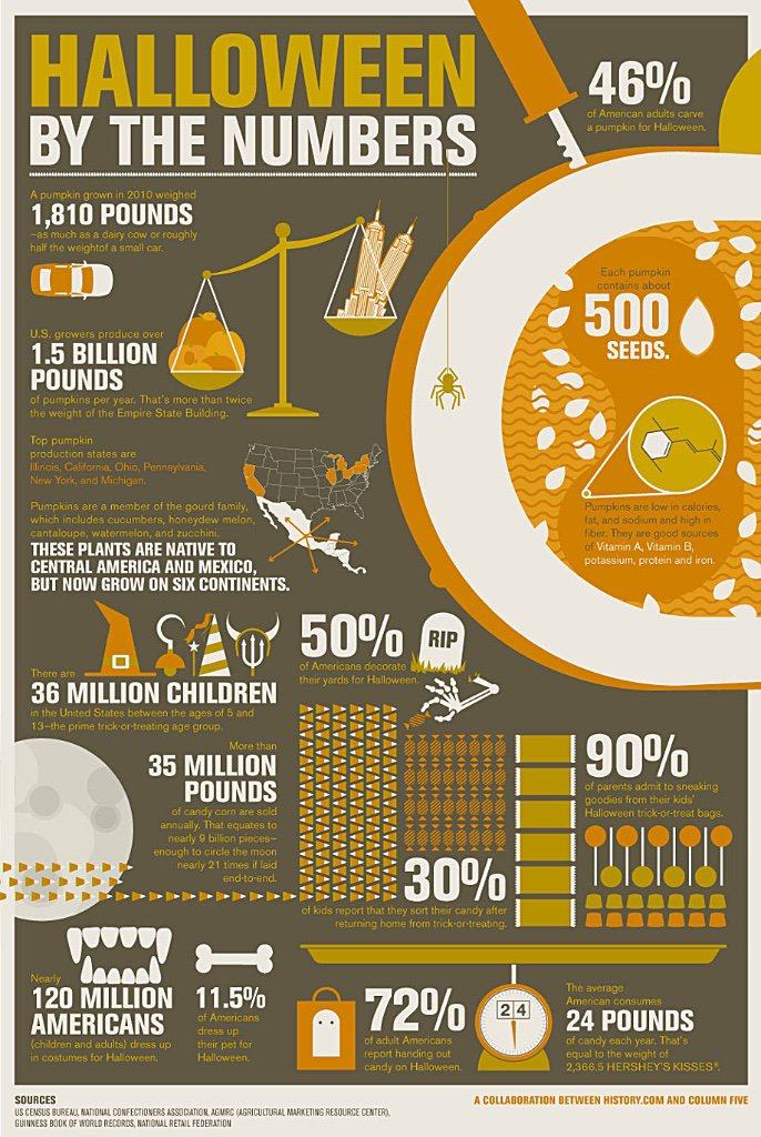 Halloween Facts By The Numbers